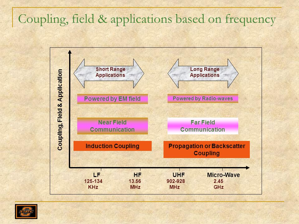 Coupling, field & applications based on frequency