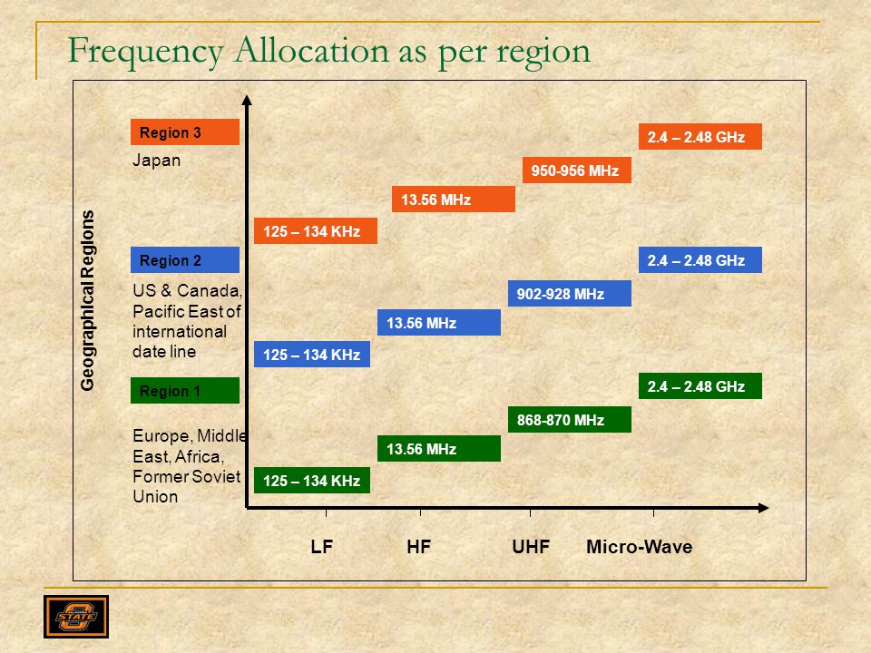 Frequency Allocation as per region