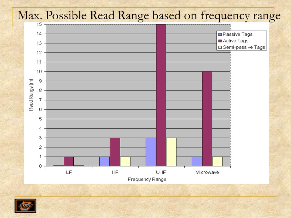 Max. Possible Read Range based on frequency range
