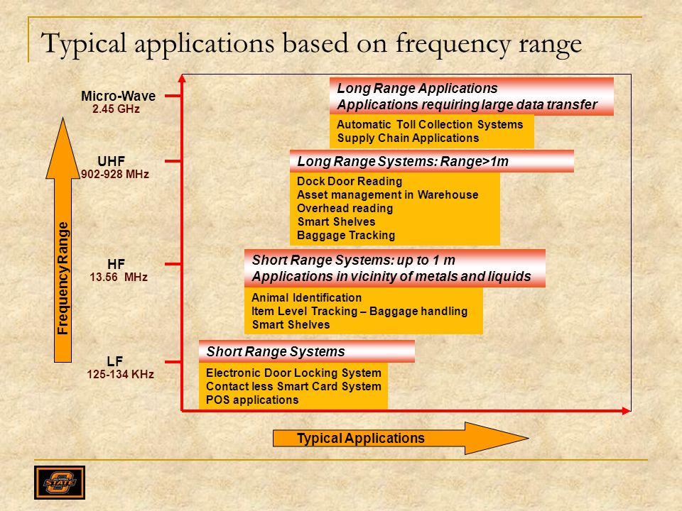 Typical applications based on frequency range