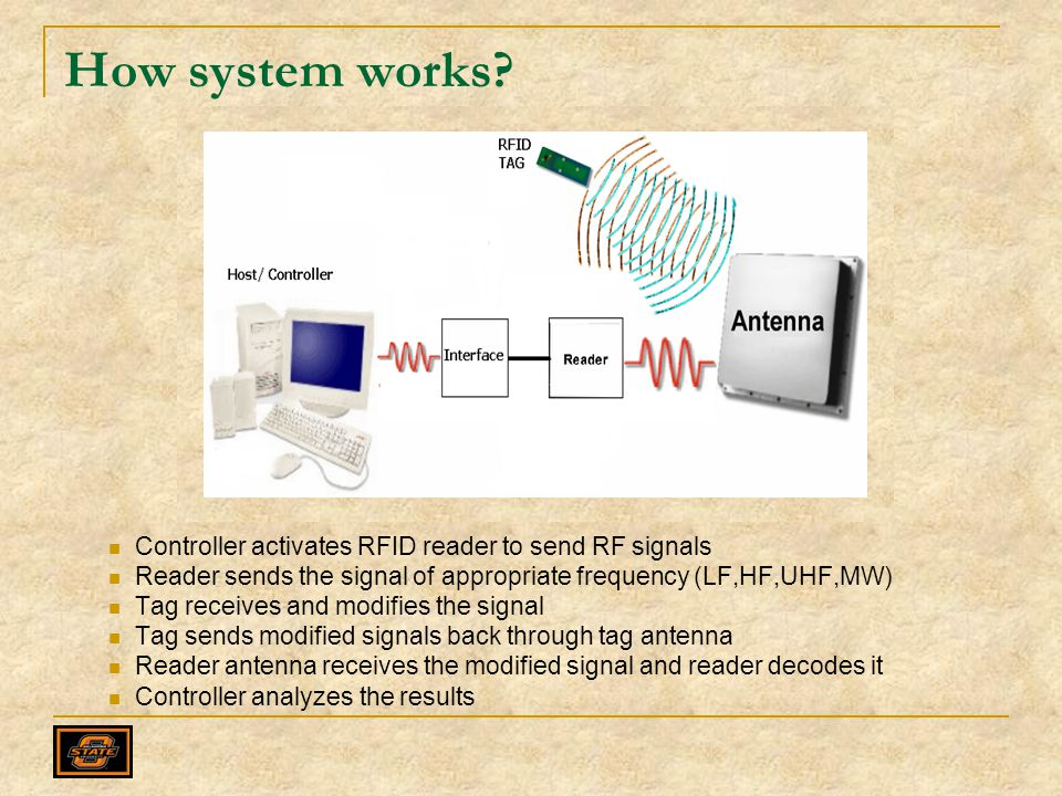 How system works Controller activates RFID reader to send RF signals