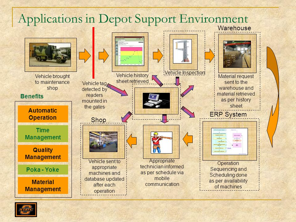 Applications in Depot Support Environment