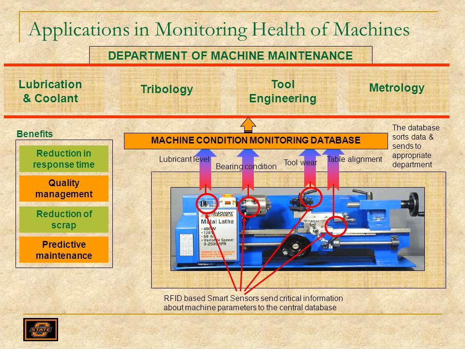 Applications in Monitoring Health of Machines