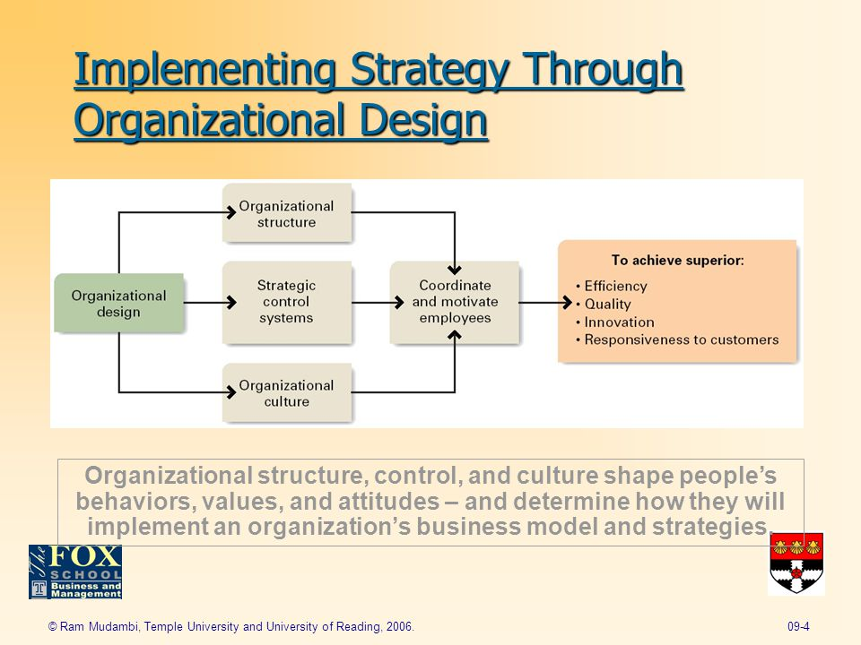 strategic control systems Mastering strategic management is designed to enhance student engagement in three innovative ways chapter 9 creating organizational control systems learning objectives.