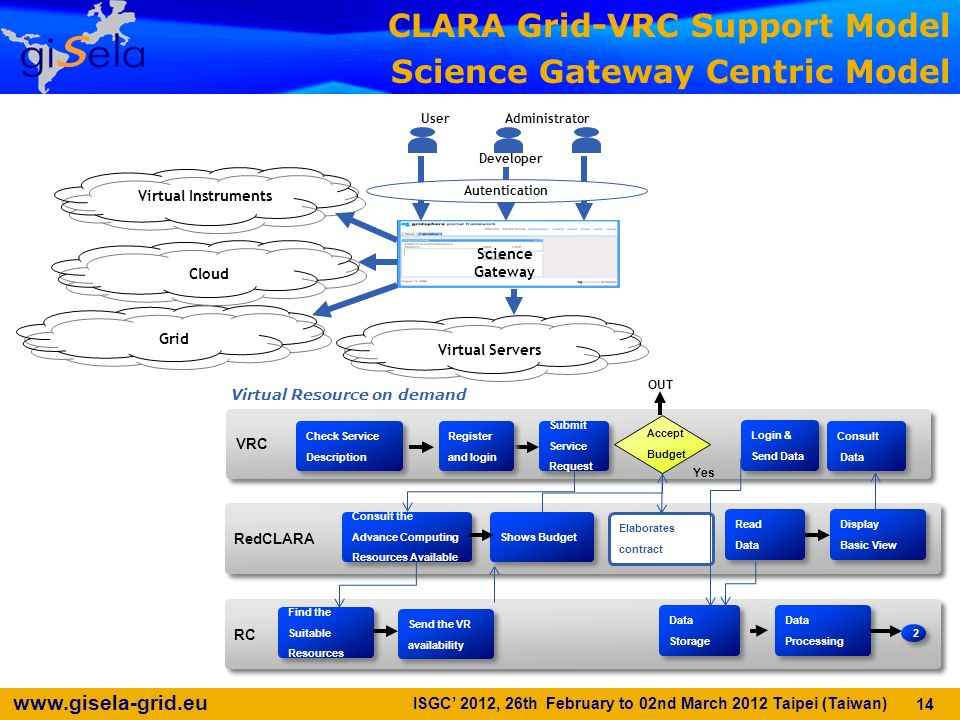 CLARA Grid-VRC Support Model Science Gateway Centric Model