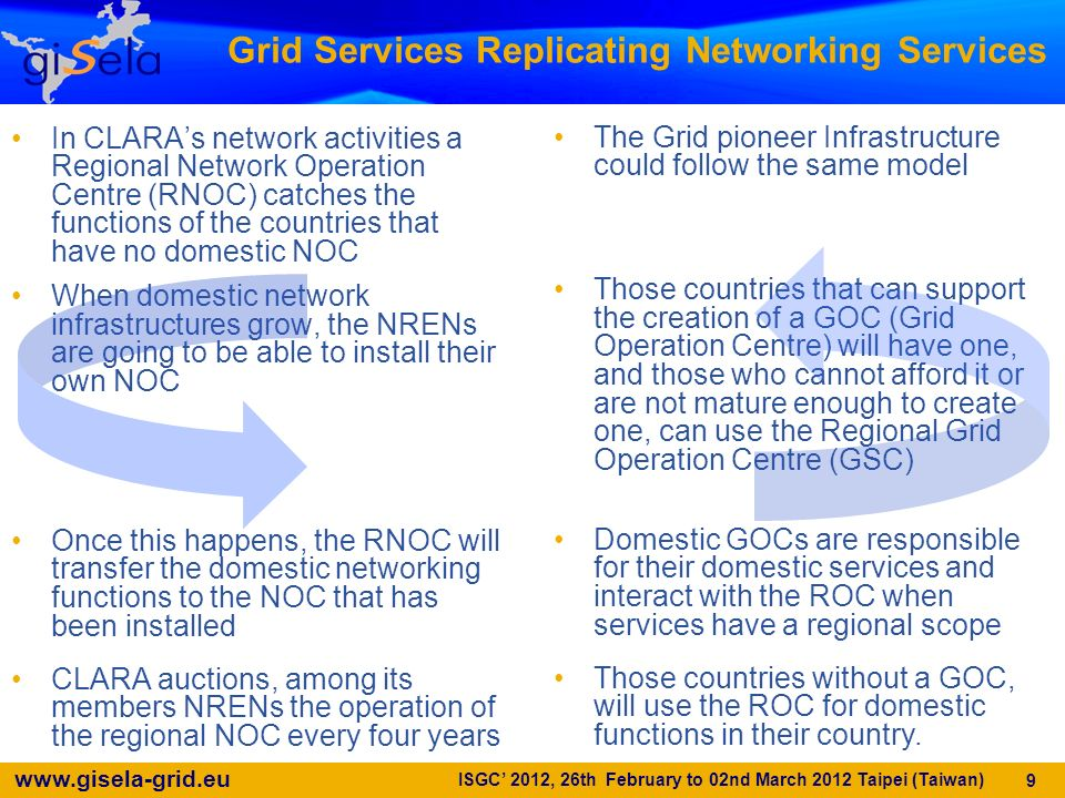 Grid Services Replicating Networking Services