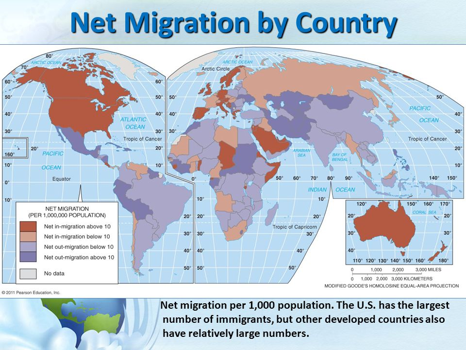 Net Migration by Country