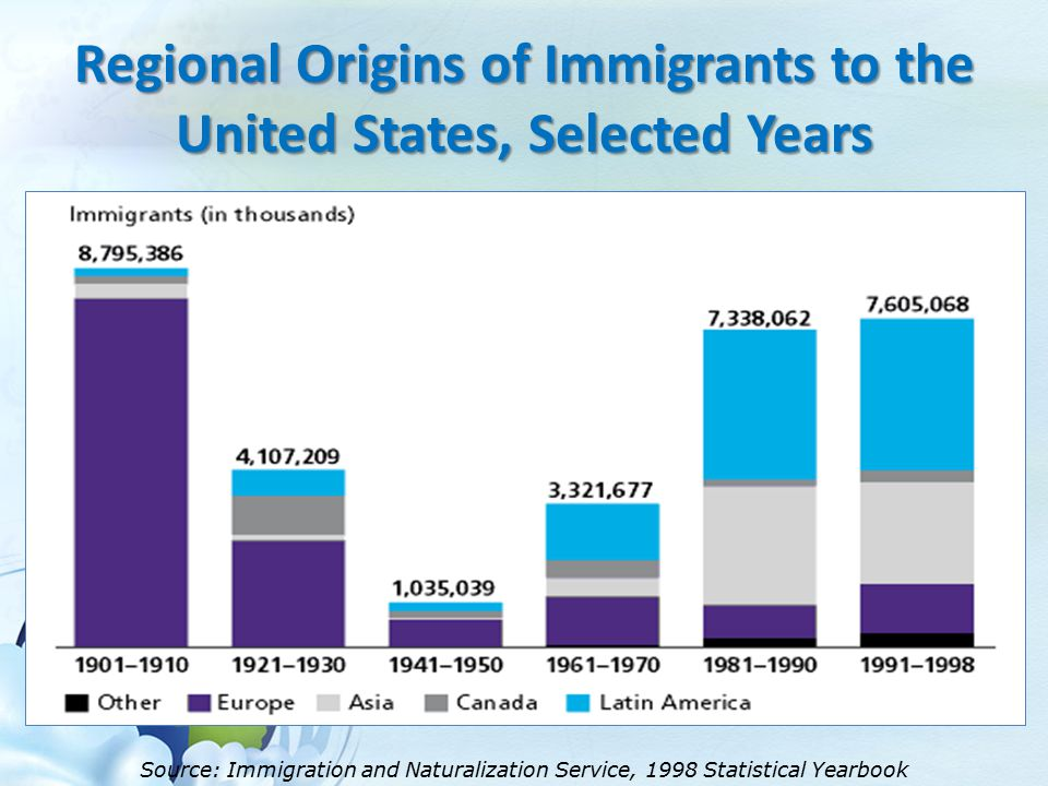 Regional Origins of Immigrants to the United States, Selected Years