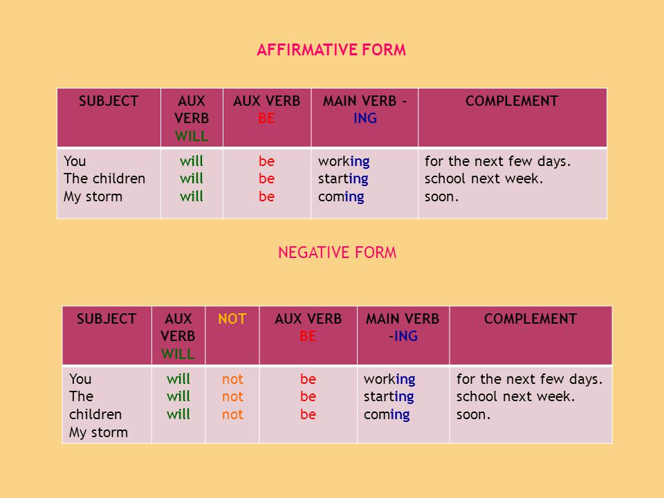 AFFIRMATIVE FORM NEGATIVE FORM SUBJECT AUX VERB WILL AUX VERB BE