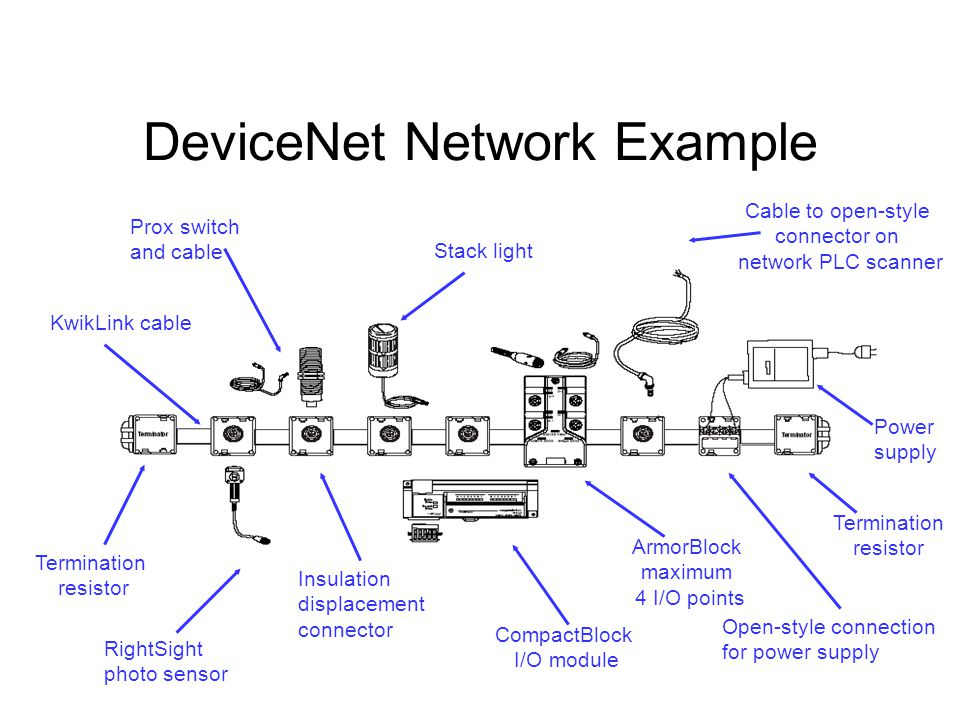 Devicenet Wiring Typical WIRING DIAGRAMS