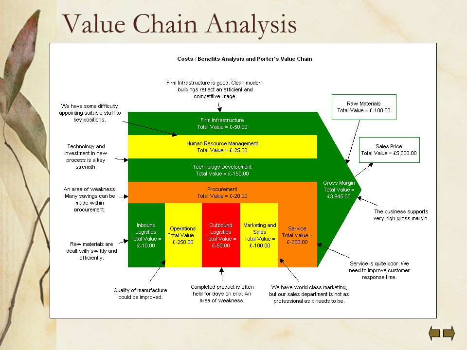 porsche value chain analysis Porsche 911 price trends cargurus tracks the prices of millions of used car listings every year find out if porsche 911 prices are going up or down and how they have changed over time find out if porsche 911 prices are going up or down and how they have changed over time.