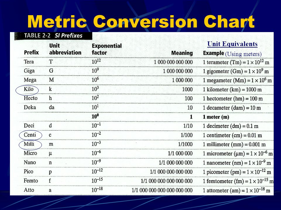 Conversion charts for metric system