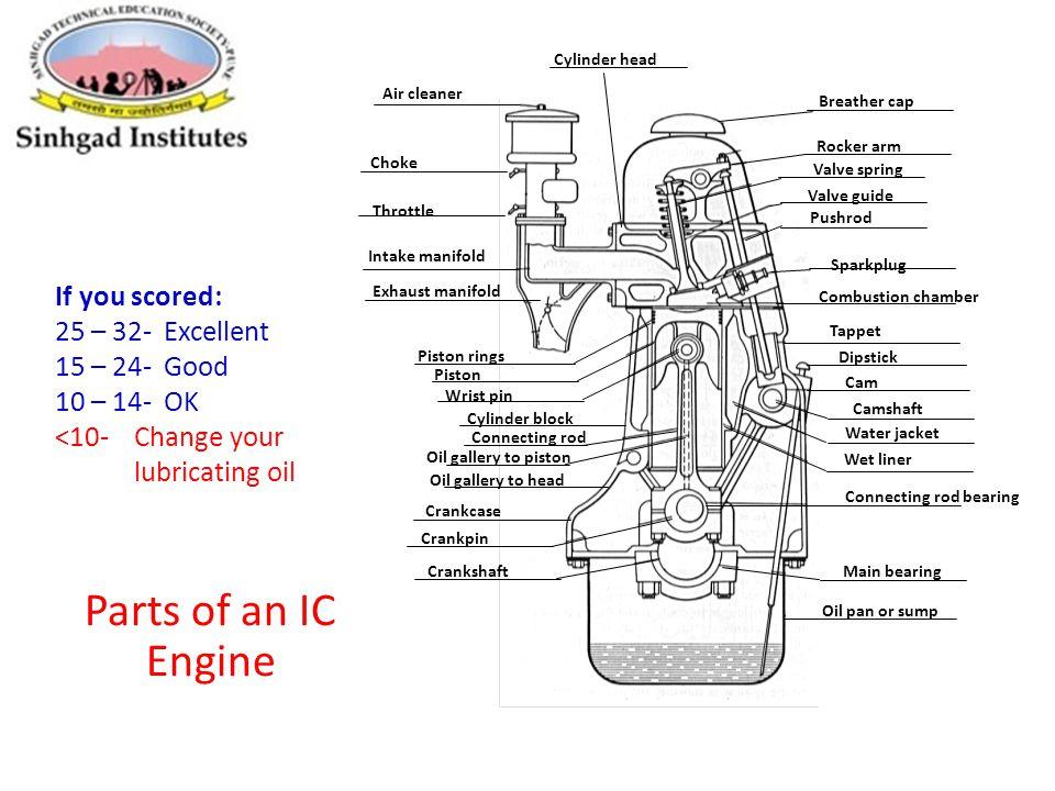 16 Parts: Ic Engine Parts With Diagram At Jornalmilenio.com
