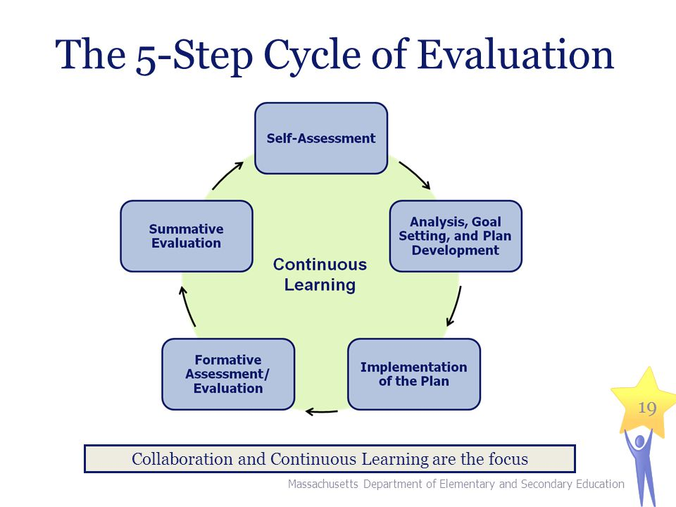 The 5-Step Cycle of Evaluation