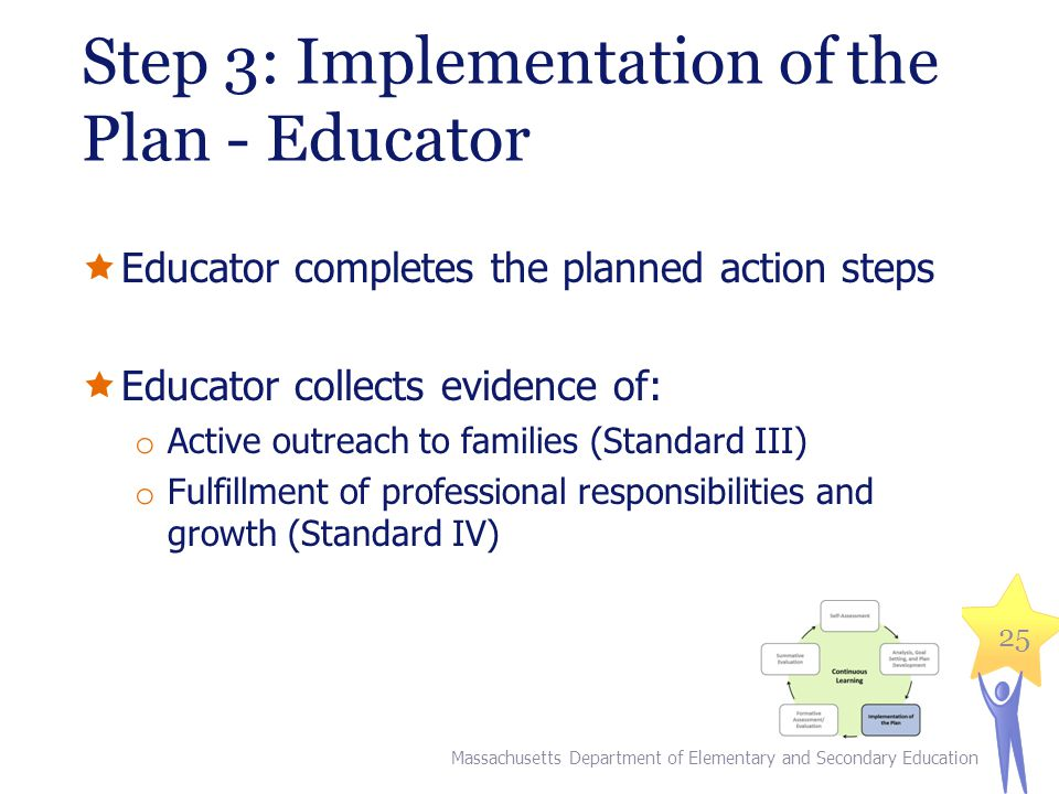 Step 3: Implementation of the Plan - Educator