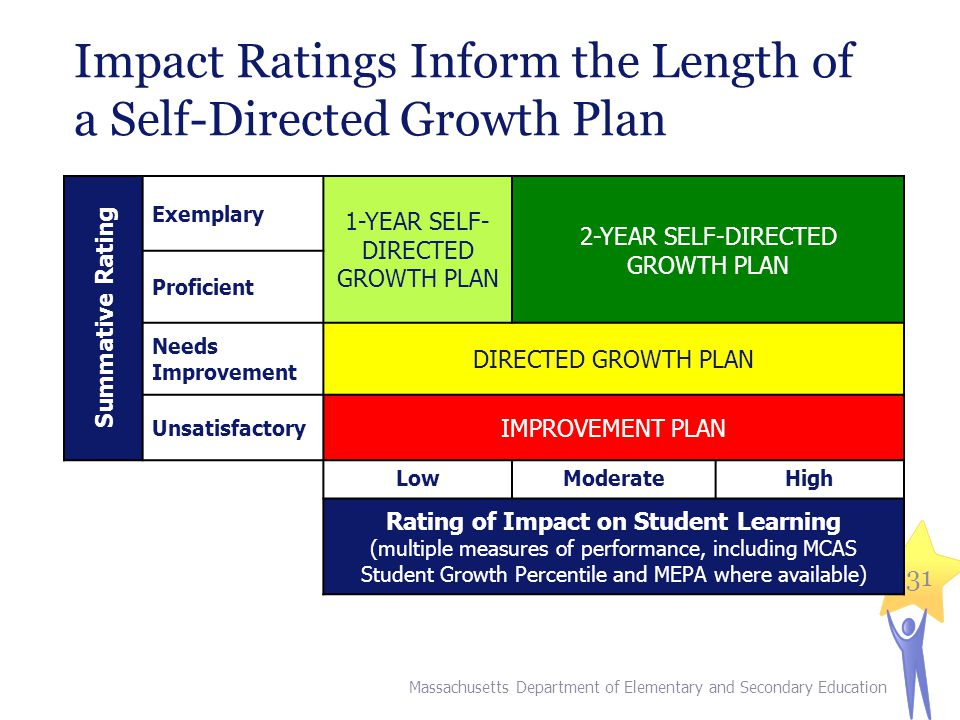 Impact Ratings Inform the Length of a Self-Directed Growth Plan