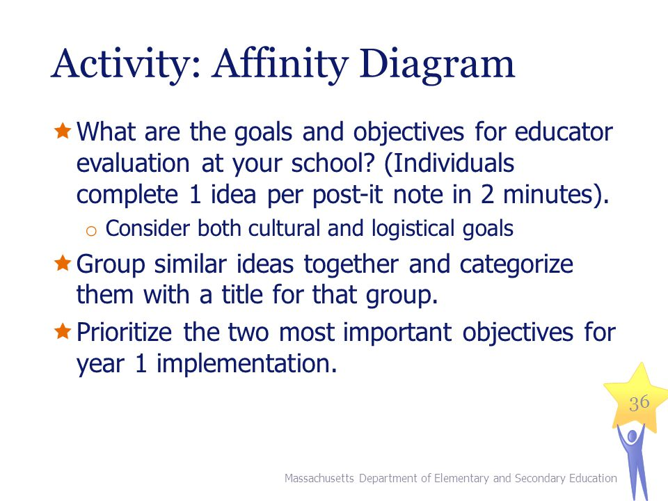 Activity: Affinity Diagram