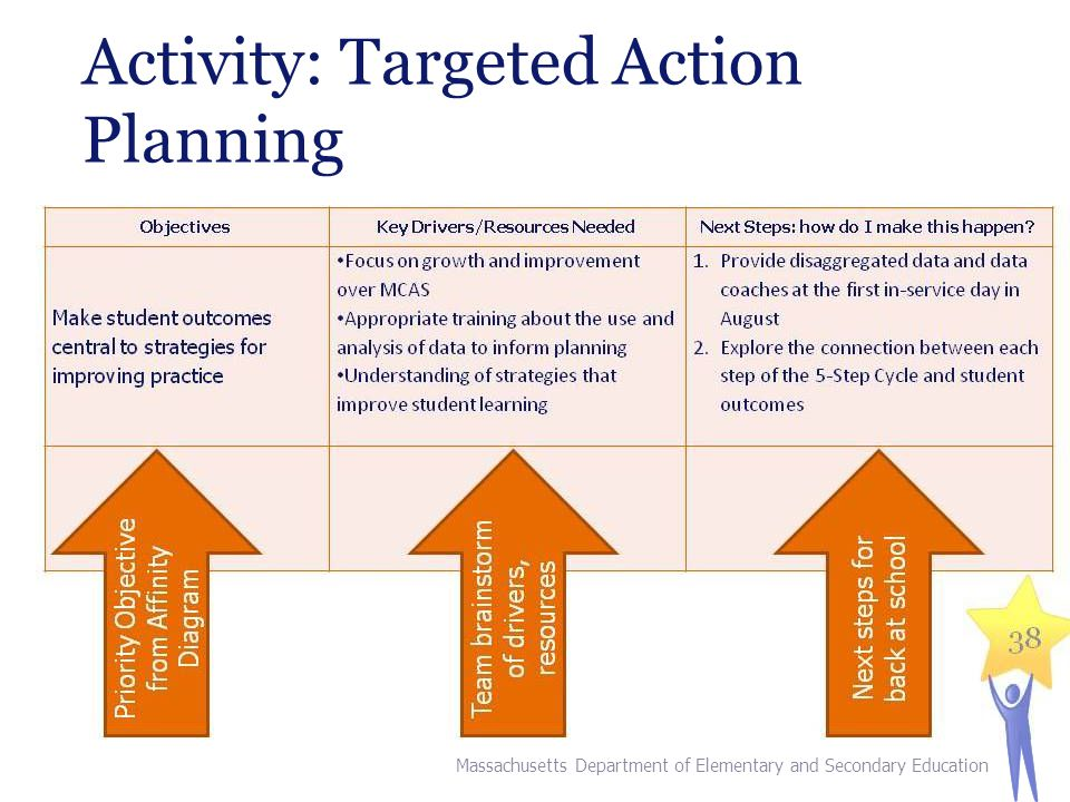 Activity: Targeted Action Planning