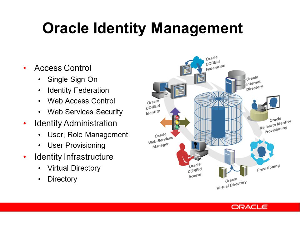 Access and Identity Management for Enterprise Portals Rohit Gupta