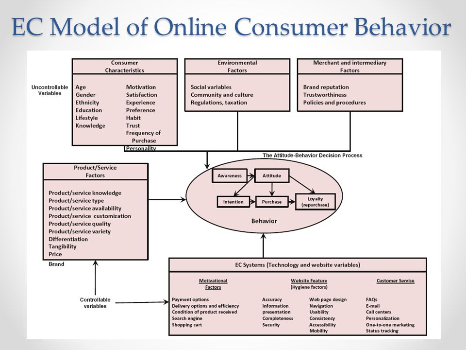 factors influencing consumers purchase intentions of According to them the main focus of this study is to produce supportive data about the factors influencing consumers' intention to purchase dietary supplement products the use of tpb model to explore dietary supplements purchase intention can be considered as useful and practical in.