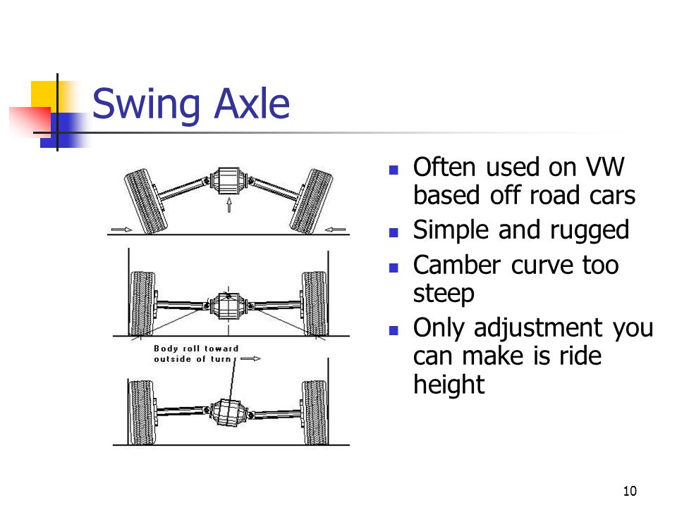 Swing Axle Often used on VW based off road cars Simple and rugged