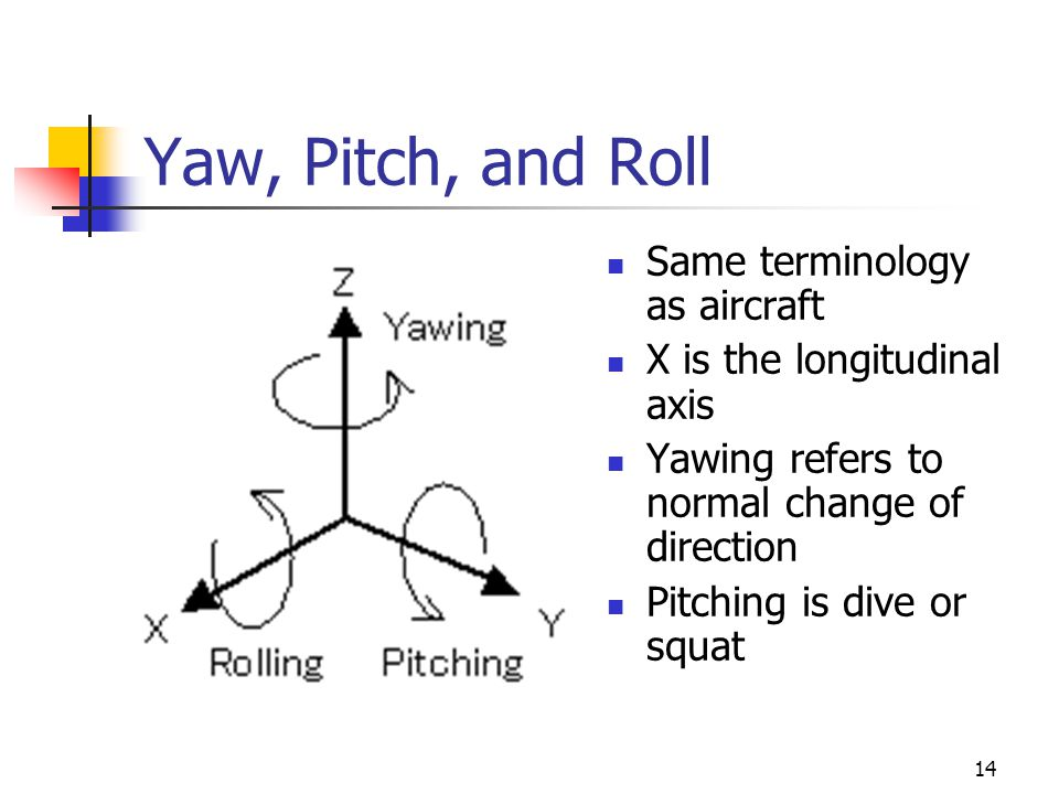 Yaw, Pitch, and Roll Same terminology as aircraft