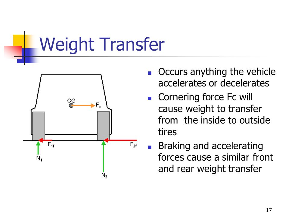 Weight Transfer Occurs anything the vehicle accelerates or decelerates