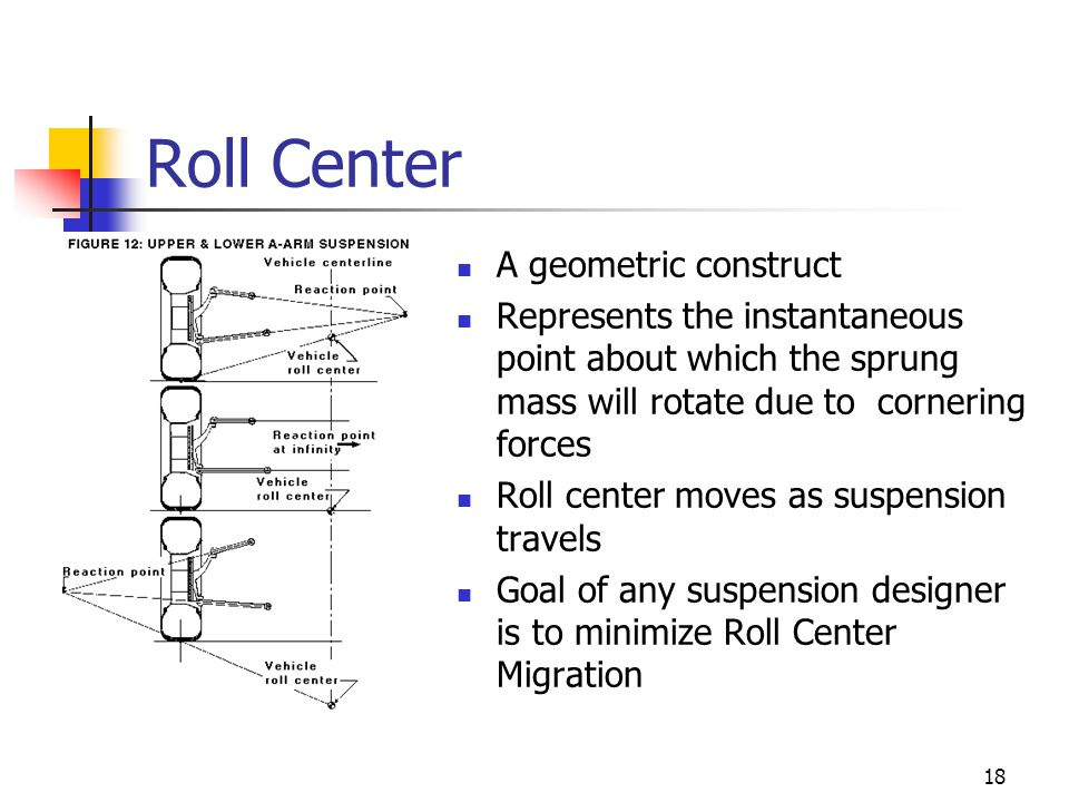 Roll Center A geometric construct