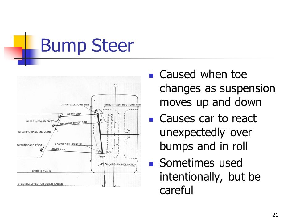Bump Steer Caused when toe changes as suspension moves up and down