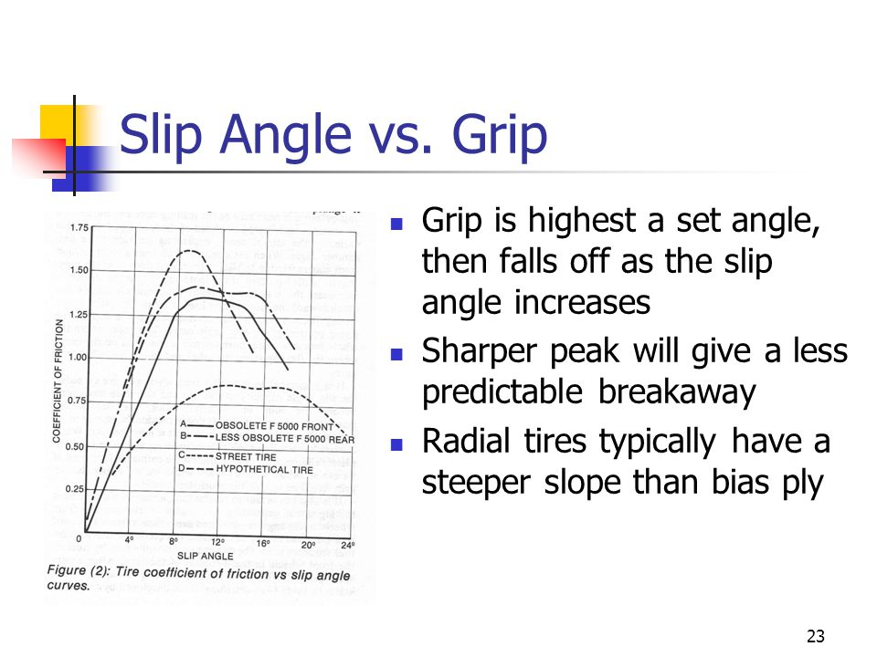 Slip Angle vs. Grip Grip is highest a set angle, then falls off as the slip angle increases. Sharper peak will give a less predictable breakaway.