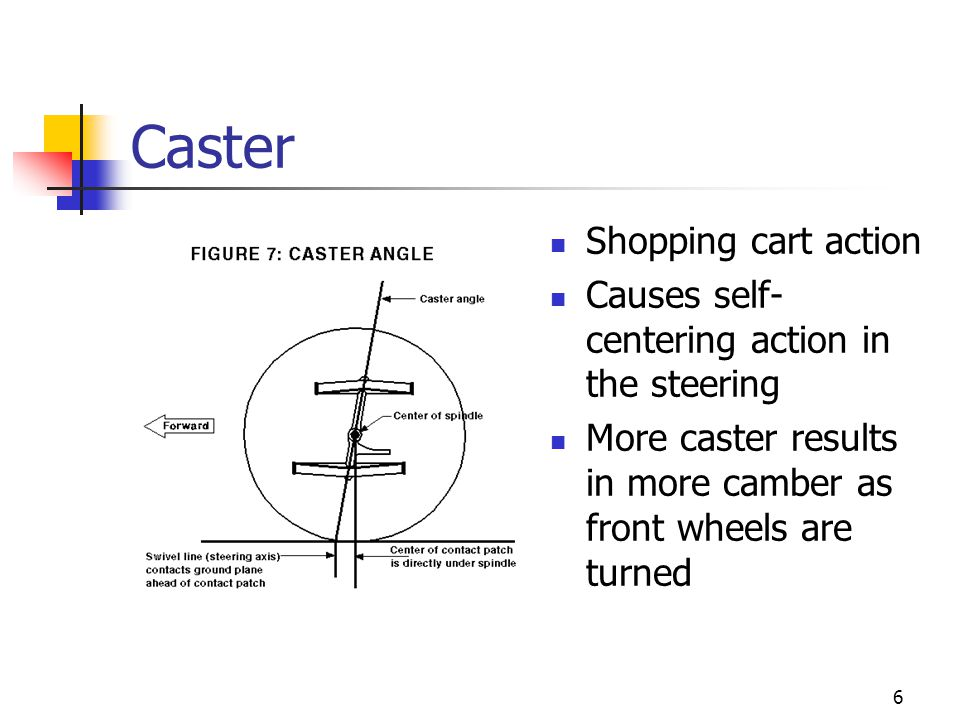 Caster Shopping cart action