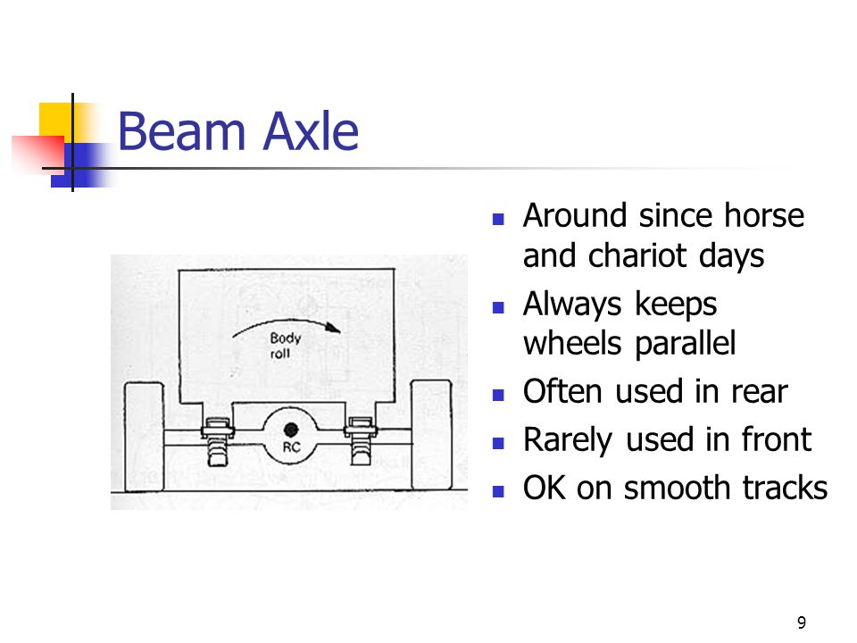 Beam Axle Around since horse and chariot days