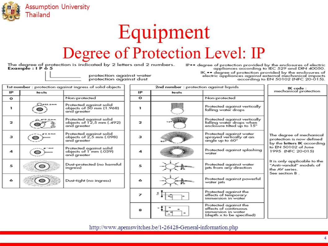 Degree of protection of electrical equipment IP: what means, decoding 11