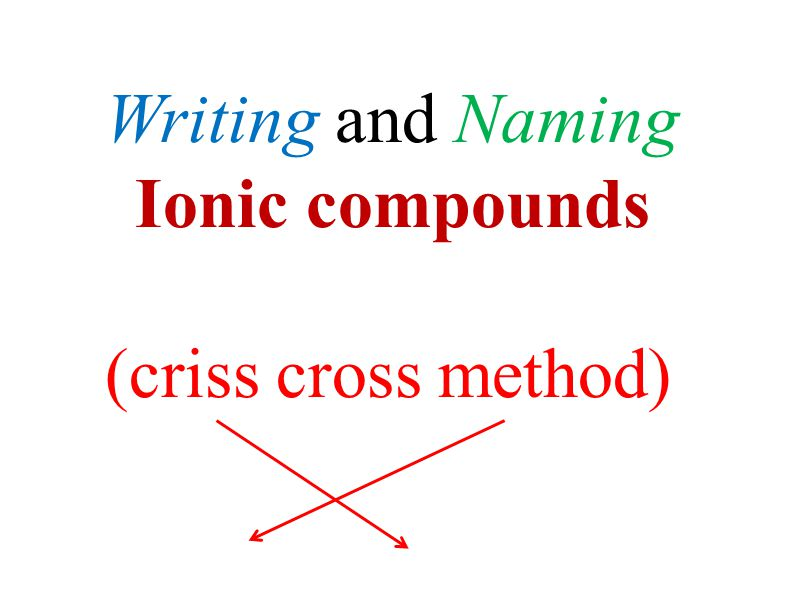 Writing And Naming Ionic Compounds Criss Cross Method