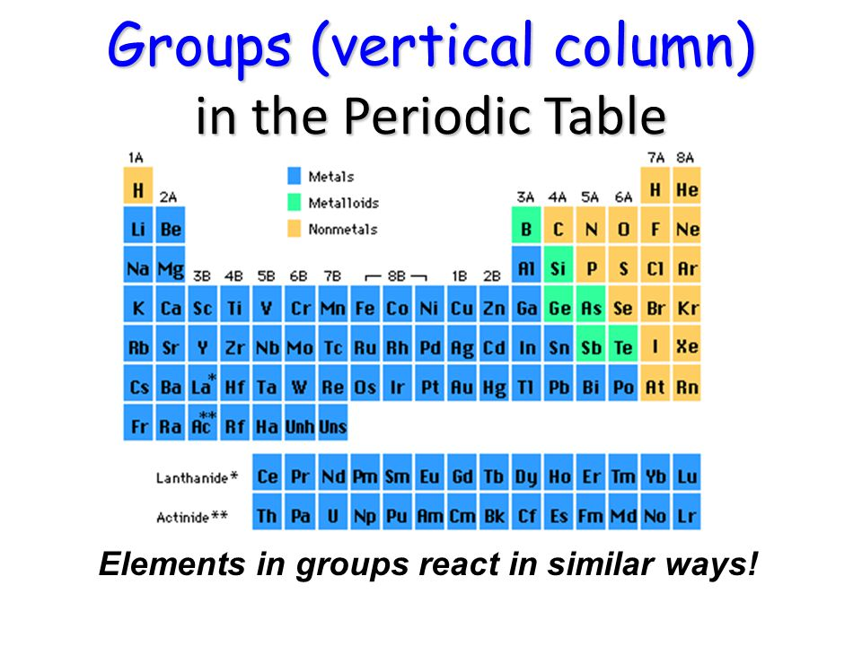 groups vertical column in the periodic table