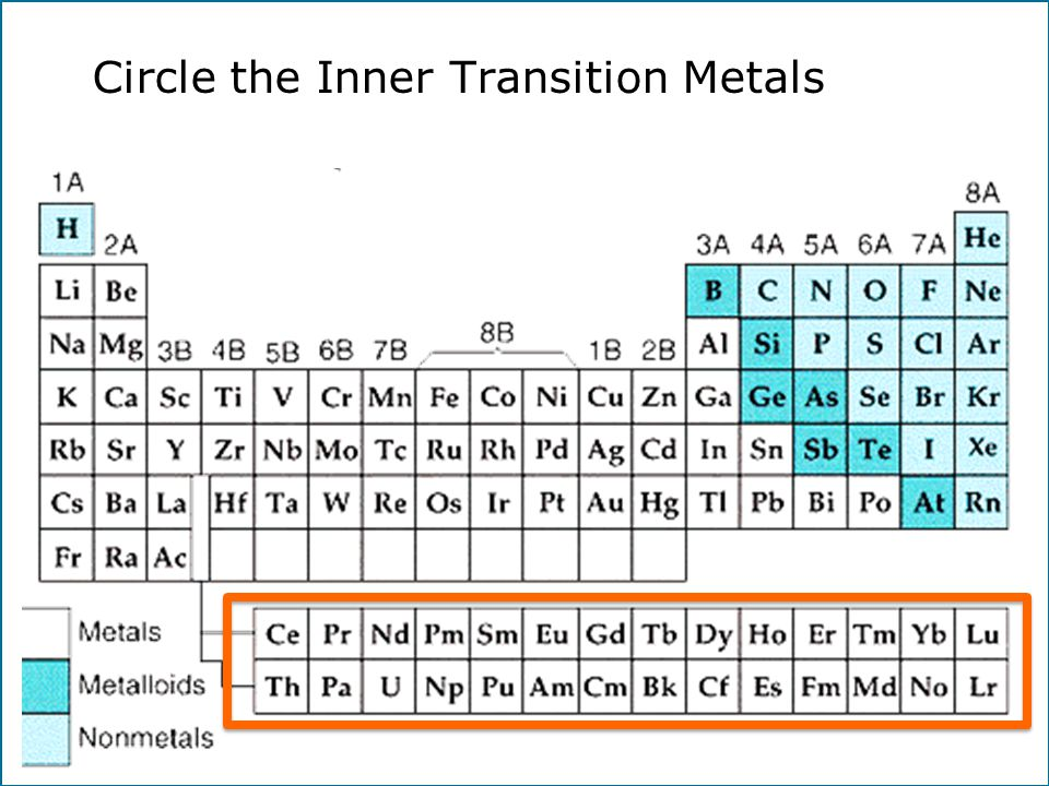 Chapter 6 the periodic table ppt video online download 37 circle the inner transition metals urtaz Image collections
