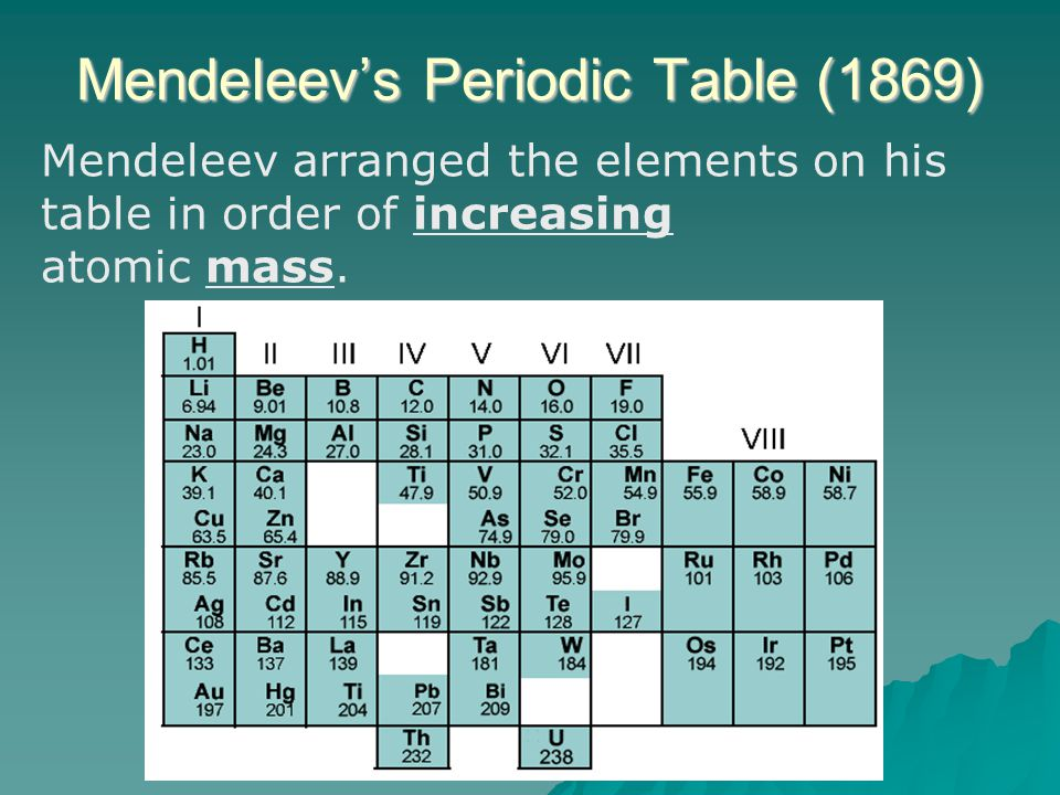 Mendeleevs 1869 periodic table 6photo chapter 6 the periodic table ppt video online download mendeleev periodic table 1869 urtaz Choice Image