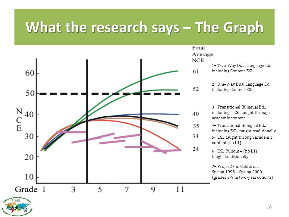 What the research says – The Graph