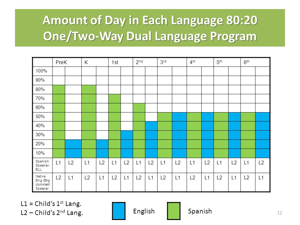 Amount of Day in Each Language 80:20 One/Two-Way Dual Language Program