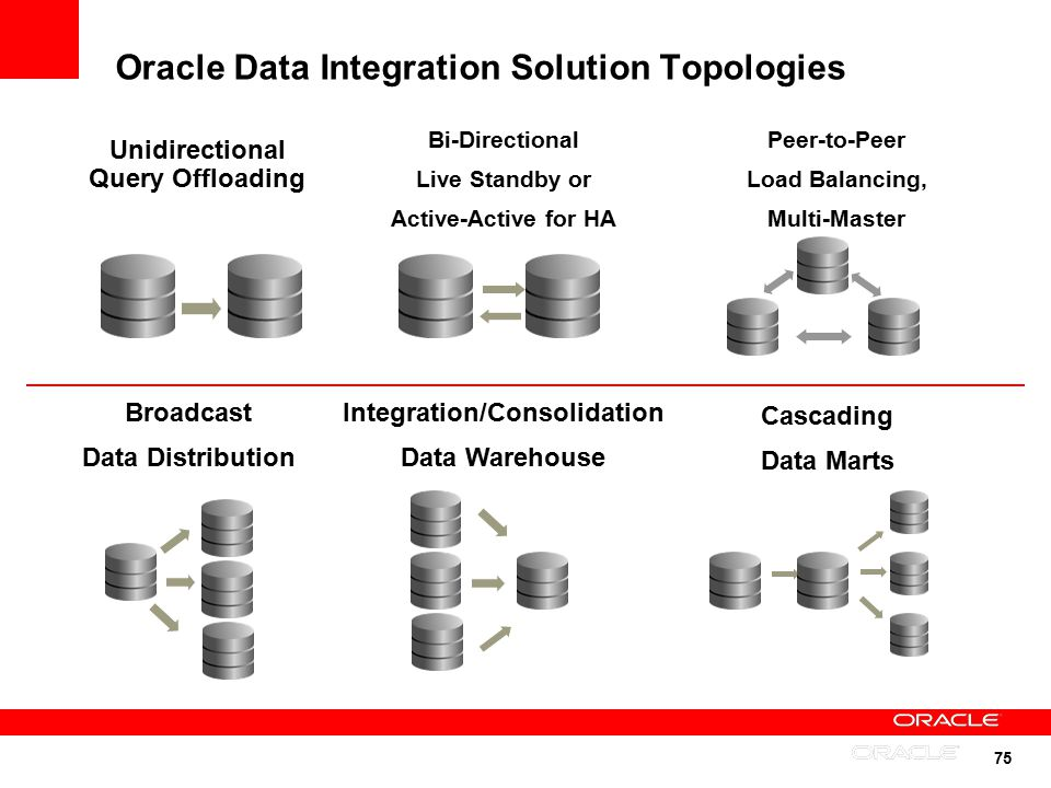 Introducing Oracle Data Integrator and Oracle GoldenGate