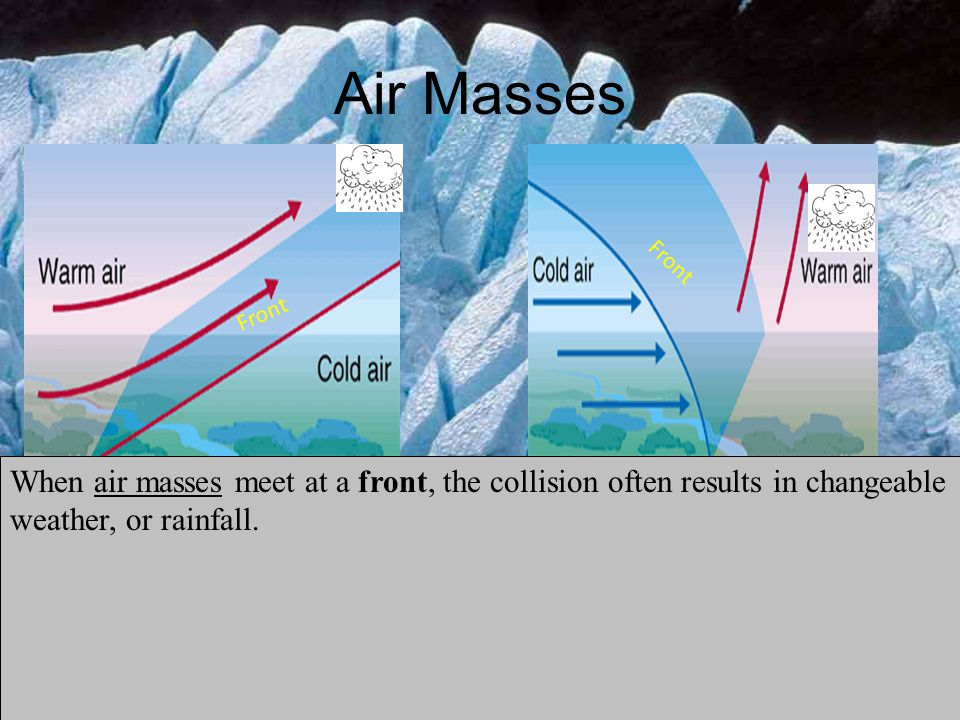 Air Masses Front. Front.