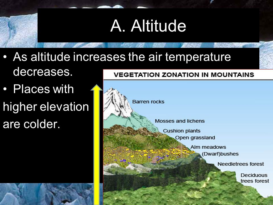 A. Altitude As altitude increases the air temperature decreases.