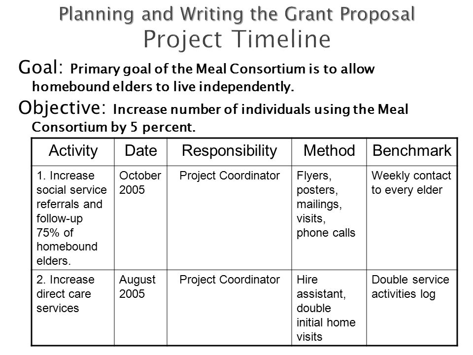 program planning and grant proposal checkpoint View test prep - hsm 270 week 1 checkpoint program planning and grant proposals from hsm 270 at university of phoenix 1 programs and grants program planning and grant proposals axia.