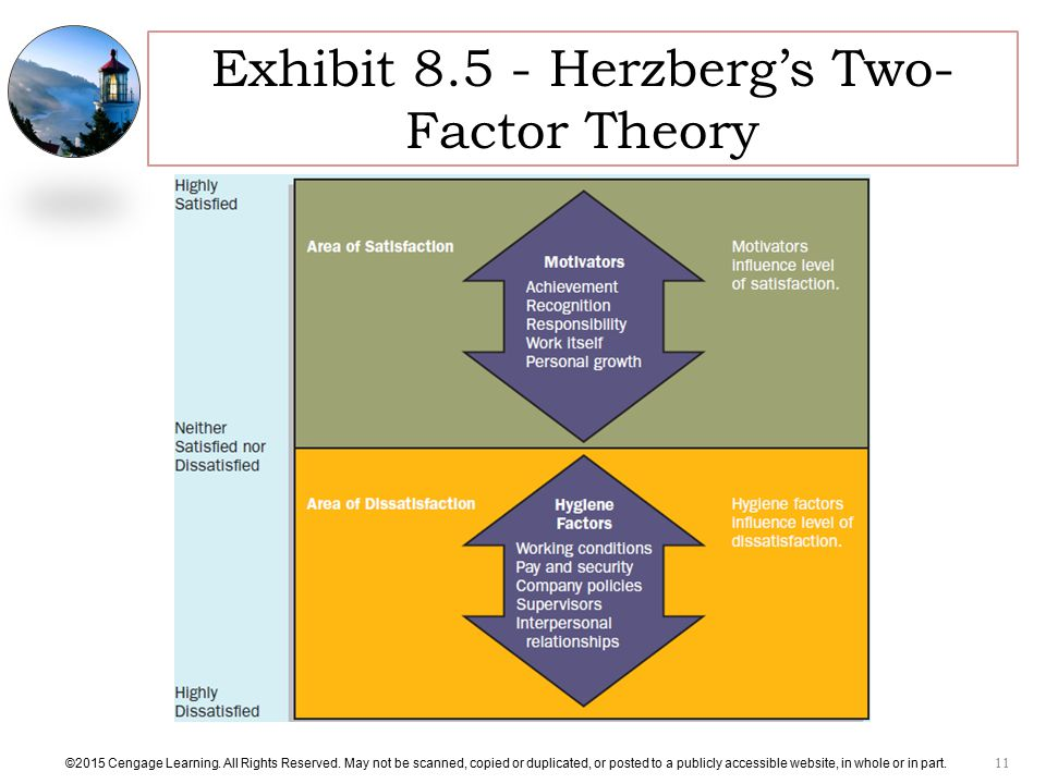 Exhibit Herzberg's Two-Factor Theory