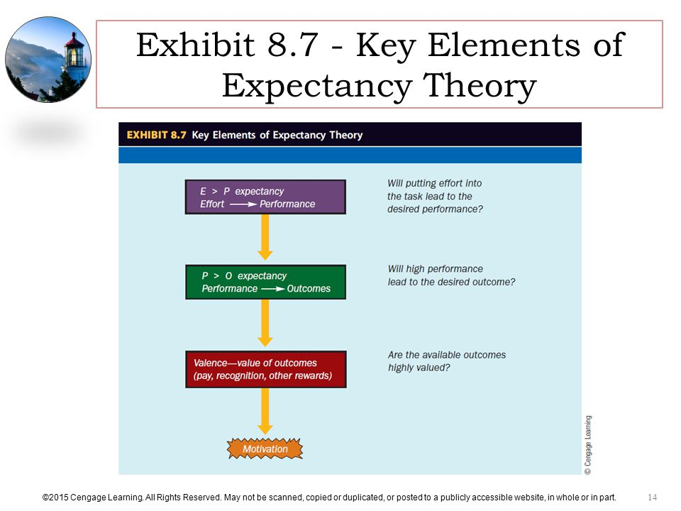 Exhibit Key Elements of Expectancy Theory