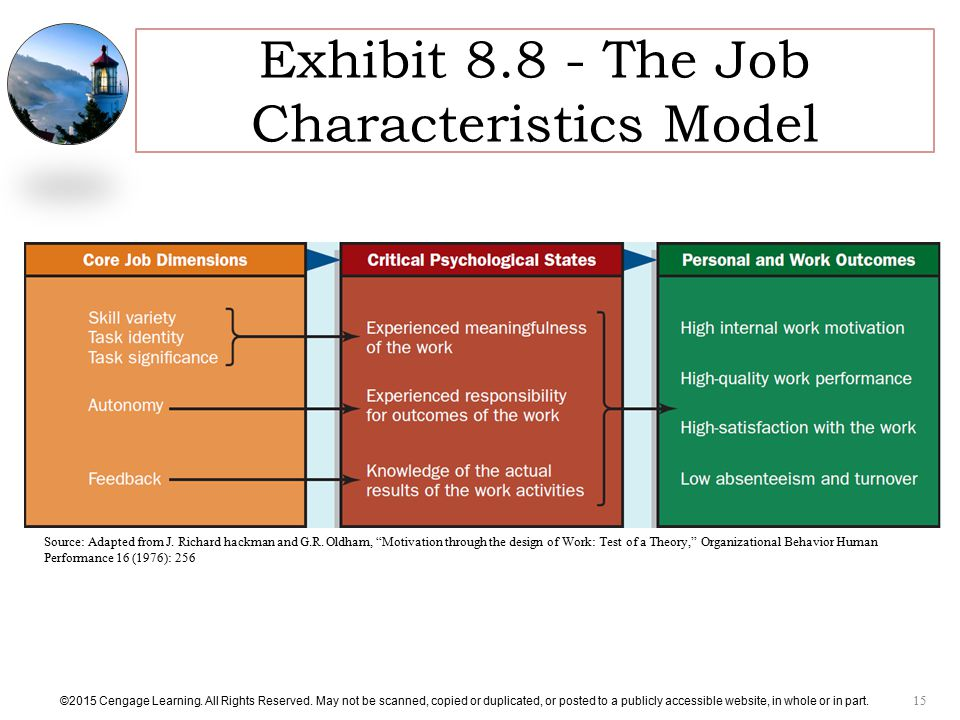 Exhibit The Job Characteristics Model
