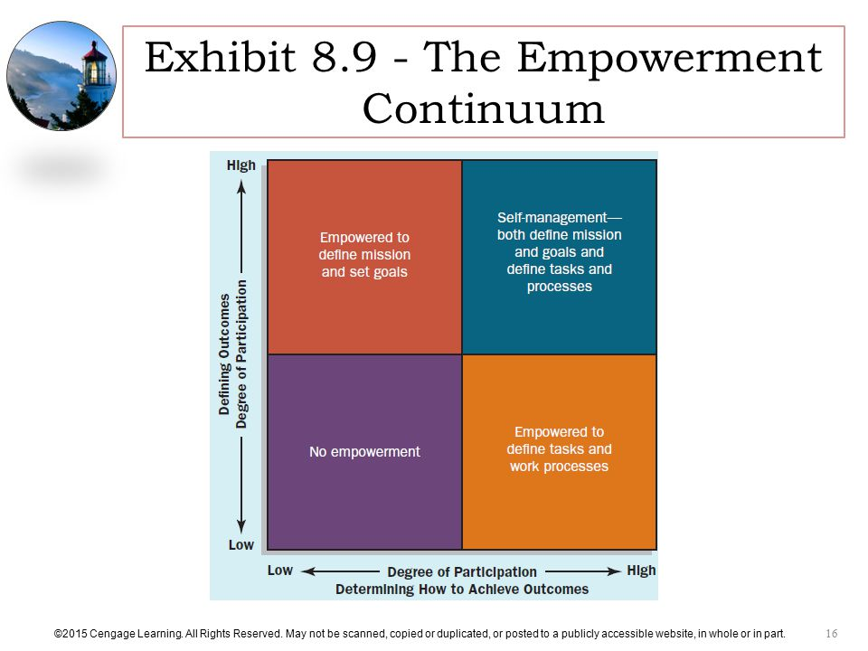 Exhibit The Empowerment Continuum