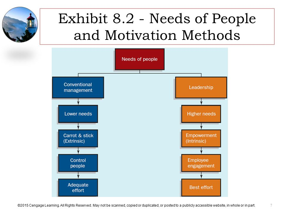 Exhibit Needs of People and Motivation Methods