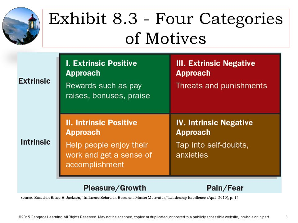 Exhibit Four Categories of Motives