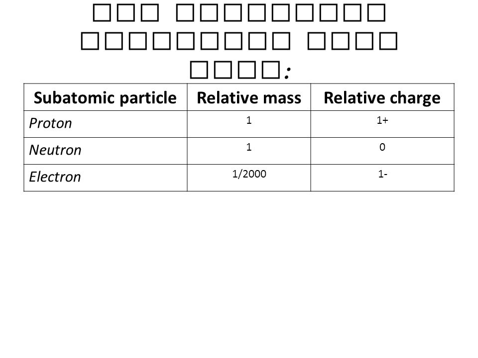 The subatomic particles from GCSE: